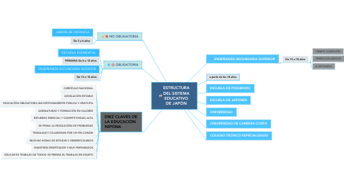 Mind Map: ESTRUCTURA DEL SISTEMA EDUCATIVO DE JAPÓN