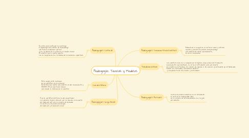 Mind Map: Pedagogía: Teorías y Modelos.
