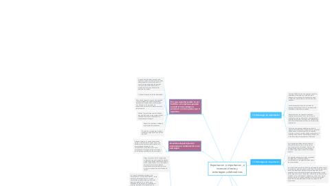 Mind Map: Exportacion e importacion, e inversion directa y estrategias colaborativas