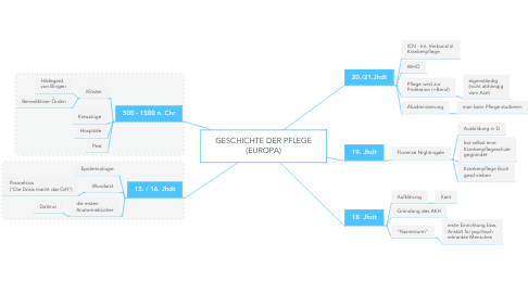 Mind Map: GESCHICHTE DER PFLEGE (EUROPA)