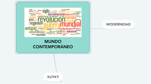 Mind Map: MUNDO CONTEMPORÁNEO