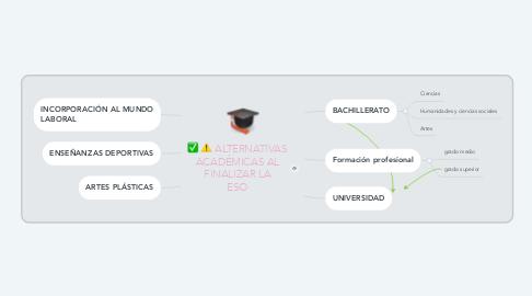 Mind Map: ALTERNATIVAS ACADÉMICAS AL FINALIZAR LA ESO