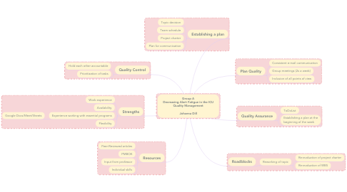 Mind Map: Group A Decreasing Alert Fatigue in the ICU Quality Management  Johanna Dill