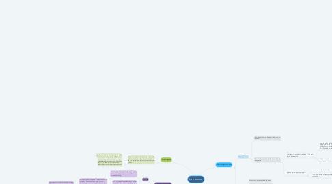 Mind Map: La neurona