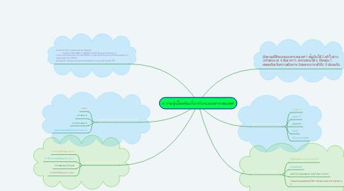 Mind Map: ความรู้เบื้องต้นเกี่ยวกับระบบสารสนเทศ