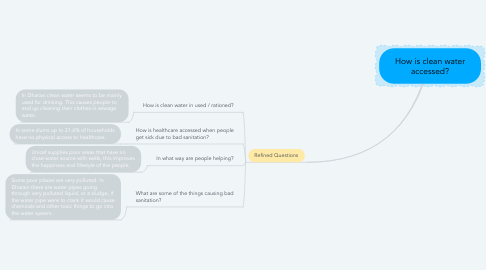 Mind Map: How is clean water accessed?