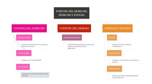 Mind Map: FUENTES DEL DERECHO, DERECHO Y ESTADO.