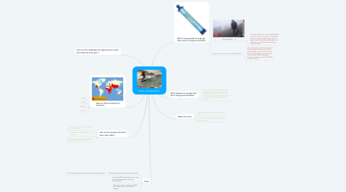Mind Map: Water and sanitation