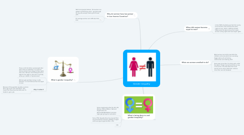 Mind Map: Gender inequality