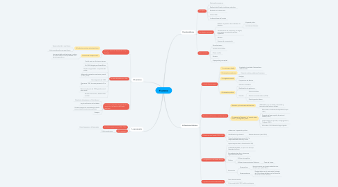 Mind Map: Fascismo
