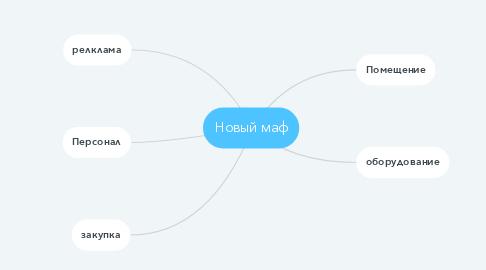 Mind Map: Новый маф