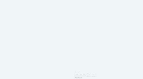 Mind Map: poseosh.im