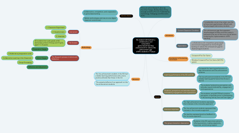 Mind Map: No student left behind: a collaborative and competitive game-based learning environment to reduce the achievement gap of EFL students in Taiwan