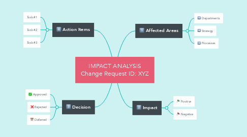 Mind Map: IMPACT ANALYSIS Change Request ID: XYZ