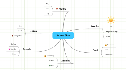 Mind Map: Summer Time