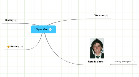 Mind Map: Open Golf