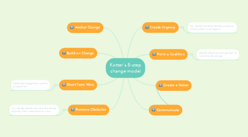 Mind Map: Kotter's 8-step change model