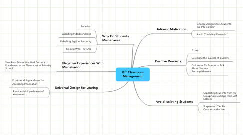 Mind Map: ICT Classroom Management