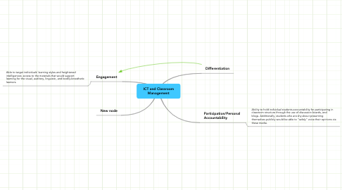 Mind Map: ICT and Classroom
