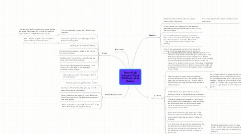 Mind Map: Bronx High School of Visual Arts Descriptive Review