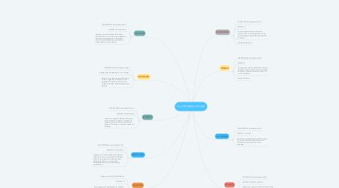 Mind Map: EL SISTEMA SOLAR