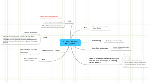 Mind Map: ICT and Classroom Management