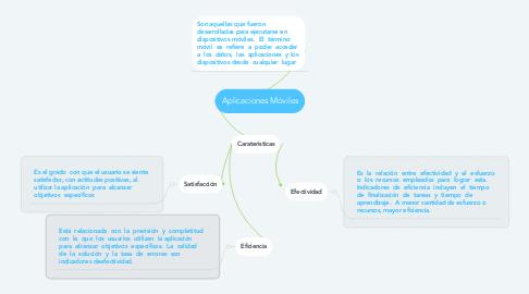 Mind Map: Aplicaciones Móviles