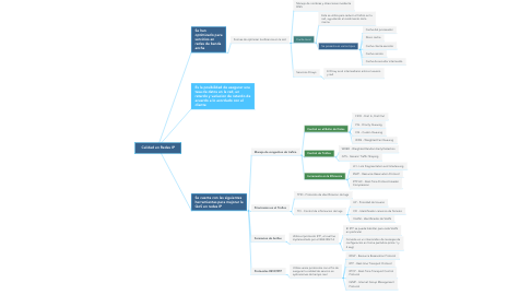 Mind Map: Calidad en Redes IP