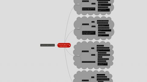 Mind Map: Tipos de redes y sus características.