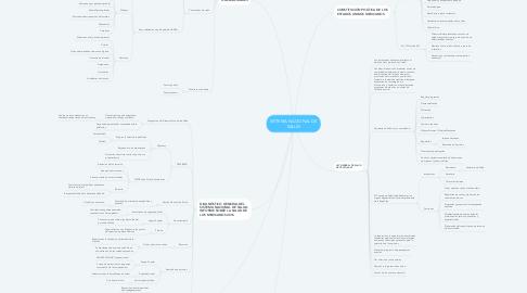 Mind Map: SISTEMA NACIONAL DE SALUD