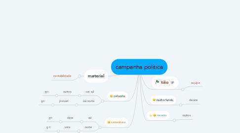 Mind Map: campanha politica