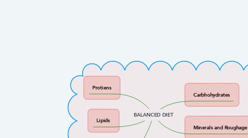 Mind Map: BALANCED DIET