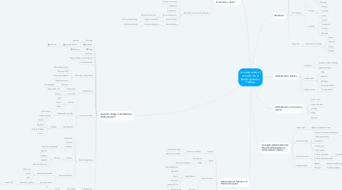 Mind Map: Introducción al estudio de la Administración  Pública