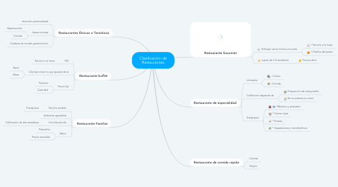 Mind Map: Clasificación de Restaurantes