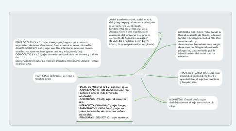 Mind Map: ARJE