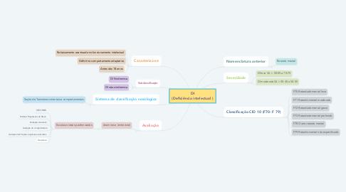 Mind Map: DI (Deficiência intelectual )