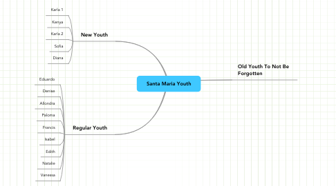 Mind Map: Santa Maria Youth
