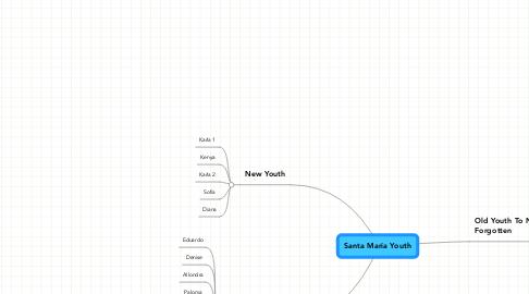 Mind Map: Santa Maria Youth