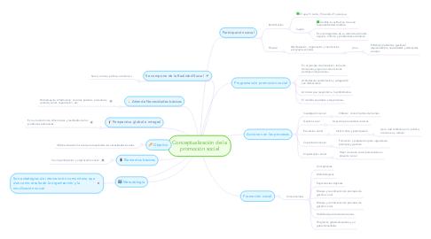 Mind Map: Conceptualización de la promoción social