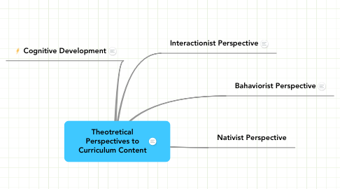 Mind Map: Theotretical Perspectives to Curriculum Content