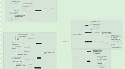 Mind Map: CHƯƠNG I+II