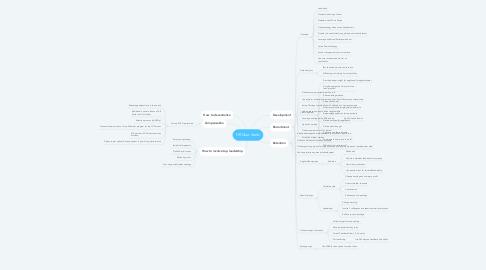 Mind Map: HR Quo Vadis
