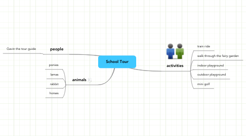 Mind Map: School Tour