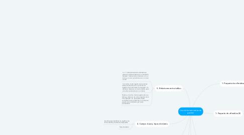 Mind Map: Uso de herramientas de gestión