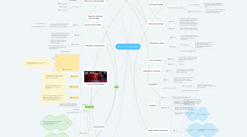 Mind Map: Disseny tecnopedagògic