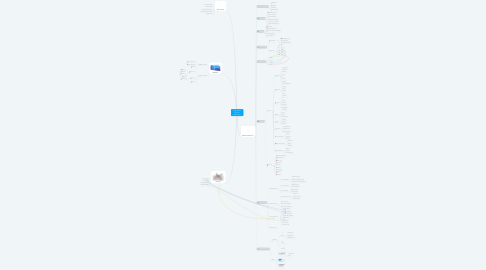 Mind Map: Integració de Sistemes d'Informació