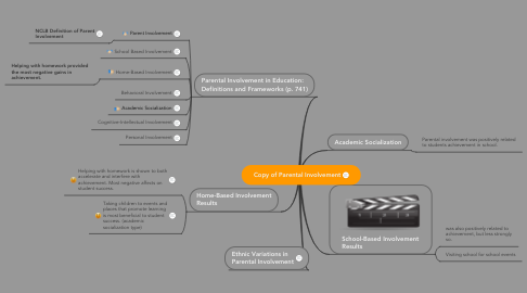 Mind Map: Copy of Parental Involvement