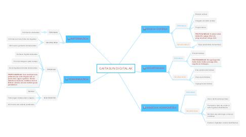 Mind Map: GAITASUN DIGITALAK