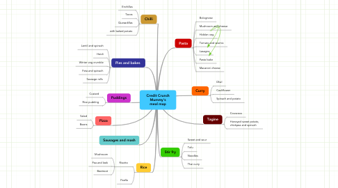 Mind Map: Credit Crunch Mummy's meal map