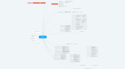 Mind Map: Автоматизированная система учёта Заказов/Товаров/Денег